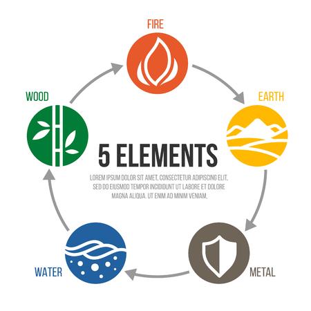 5 elementos del ciclo de la naturaleza signo círculo. Agua, Madera, Fuego, Tierra, Metal. diseño de vectores