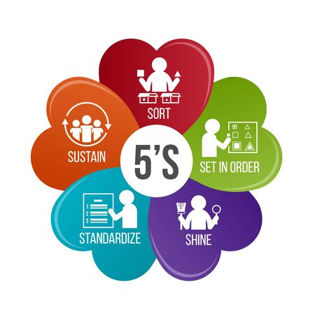 5S methodology management. Sort. Set in order. Shine. Standardize and Sustain. flower infographic Vector illustration. Vettoriali