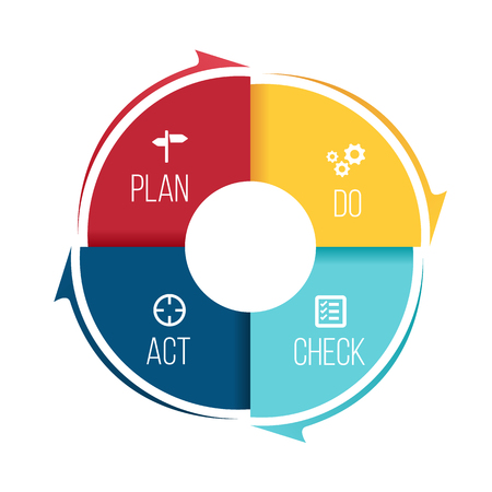 Plan Do Check Act (PDCA) in cirkelstapblok en pijl Vectorillustratie. Stockfoto - 98186232