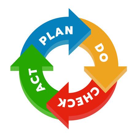 Plan Do Check Act (PDCA) dans le diagramme de diagramme d'étape de flèche de cercle illustration vectorielle. Vecteurs