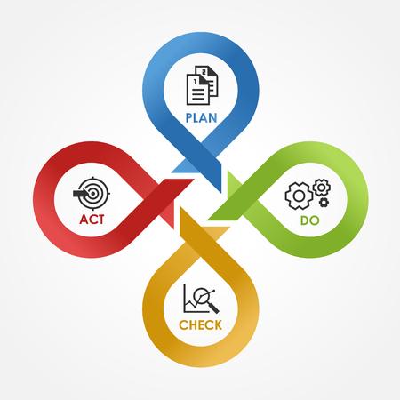 PDCA - con el icono Plan Do Check Act en el bloque de pasos cruzados de línea de ciclo Ilustración vectorial