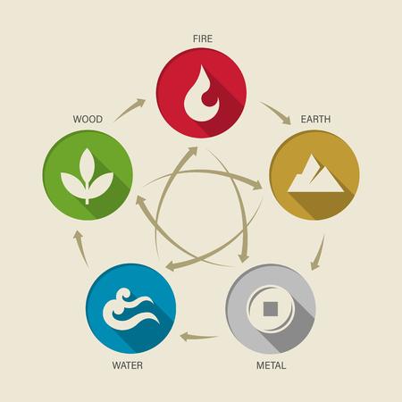 WU XING Cina 5 elementi del segno dell'icona del cerchio della natura. Acqua, Legno, Fuoco, Terra, Metallo. disegno vettoriale del ciclo del cerchio del grafico Vettoriali