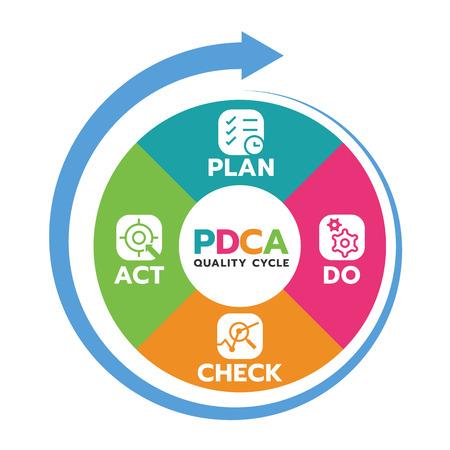 Plan Do Check Act (ciclo de calidad PDCA) en el diagrama de círculo y la ilustración de vector de flecha de círculo.