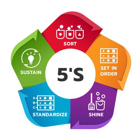 5S methodology management chart diagram with Sort. Set in order. Illustration