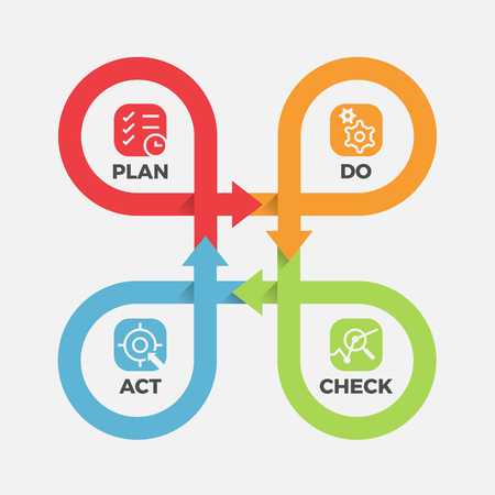 PDCA - con l'icona Plan, Do, Check, Act in cycle roll line cross step block