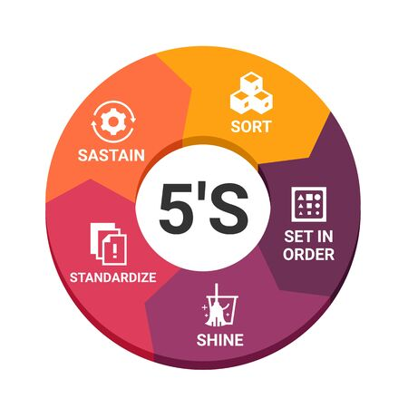 5S methodology management. Sort. Set in order. Shine. Standardize and Sustain. with icon sign in circle chart