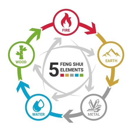 5 Feng shui elements of nature circle icon sign. Water, Wood, Fire, Earth, Metal. Illustration