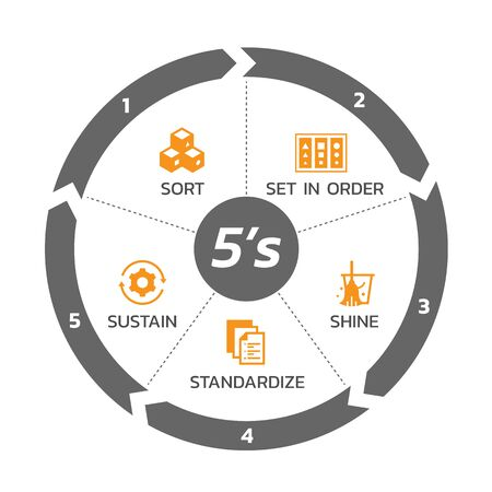 5S methodology management with circle arrow chart and icon banner. Sort. Set in order. ShineSweeping. Standardize and Sustain. Vector illustration design