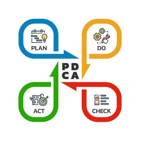 PDCA (Plan Do Check Act) Schemat cyklu jakości Strzałka Styl rolki Projekt ilustracji wektorowych