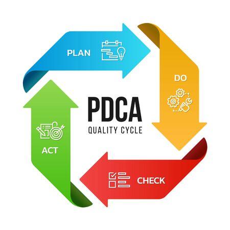 PDCA (Plan Do Check Act) Qualitätszyklusdiagramm Pfeilrollenstil Illustrationsdesign