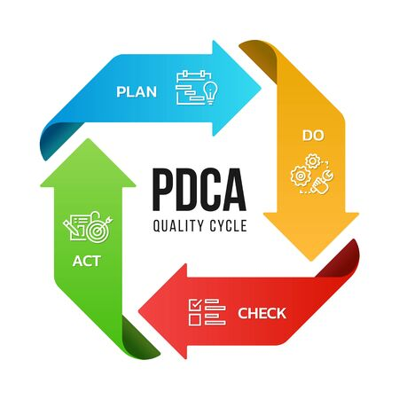 PDCA (Plan Do Check Act) quality cycle diagram arrow roll style illustration design