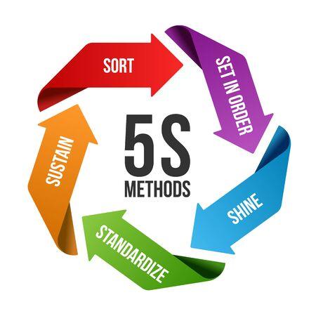 Gestion de la méthodologie 5S avec tableau de rouleau de flèche circulaire. Sorte. Mettre en ordre. Brillance/Balayage. Standardiser et pérenniser.