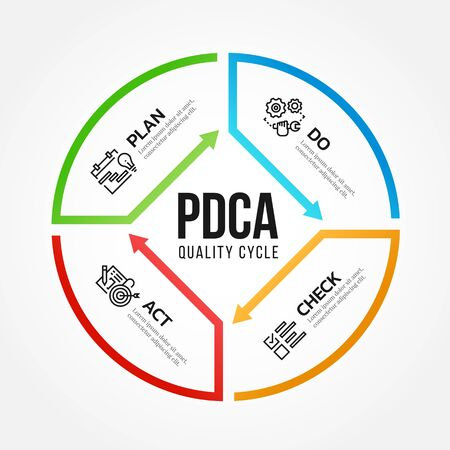 PDCA (Plan Do Check Act) quality cycle diagram arrow line roll style illustration design