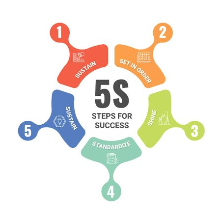 5S methodology management or 5 steps for success with circle arrow line roll diagram chart. Sort. Set in order. Shine, Sweeping. Standardize and Sustain. Vector illustration design