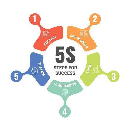 Gestion de la méthodologie 5S ou 5 étapes pour réussir avec le diagramme de diagramme de rouleau de ligne de flèche circulaire. Sorte. Mettre en ordre. Brillance, balayage. Standardiser et pérenniser. Conception d'illustration vectorielle