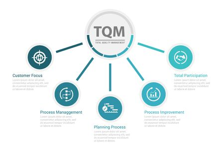 TQM (Total Quality Management) Diagramm-Chat und Symbolthema-Vektordesign