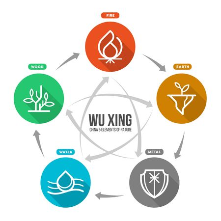 China is Five Elements Philosophy chart with fire earth metal water and wood circle icon sign vector design Ilustrace