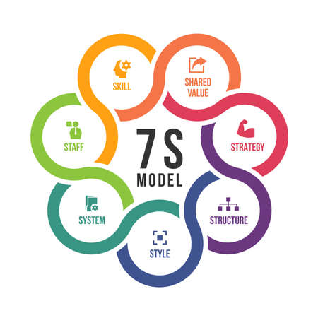 7s model circle cross chart diagram and icon sign with strategy ,structure ,style ,system ,staff ,skill and shared value vector design