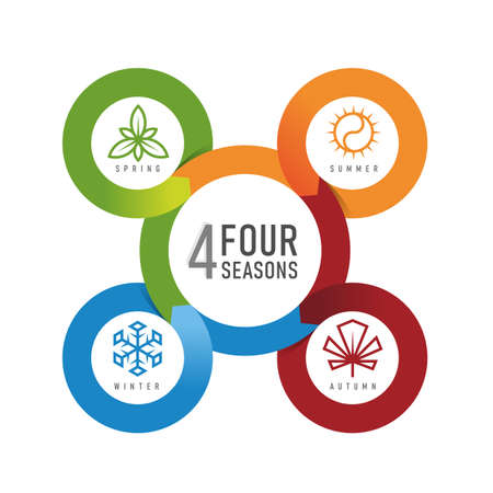 four seasons circle loop chart with line icon sign spring , summer , winter and autumn vector design 矢量图像