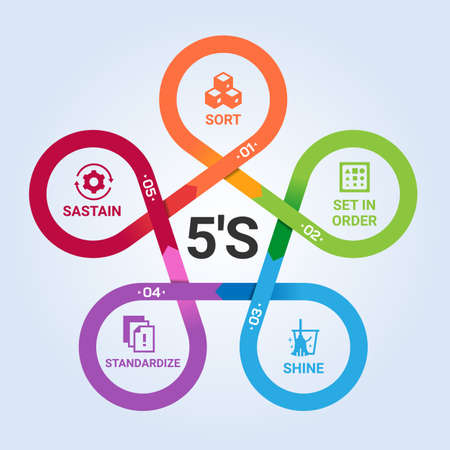 5S methodology with icon in circle arrow cross chart diagram