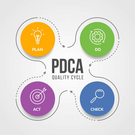 PDCA (Plan Do Check Act) quality cycle diagram with white line icon sign in circle and line arrow around Vector illustration design