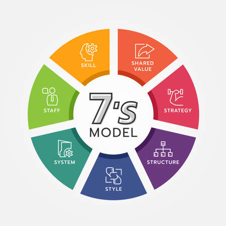 7's model circle chart diagram and line icon sign with strategy ,structure ,style ,system ,staff ,skill and shared value vector design Ilustración de vector
