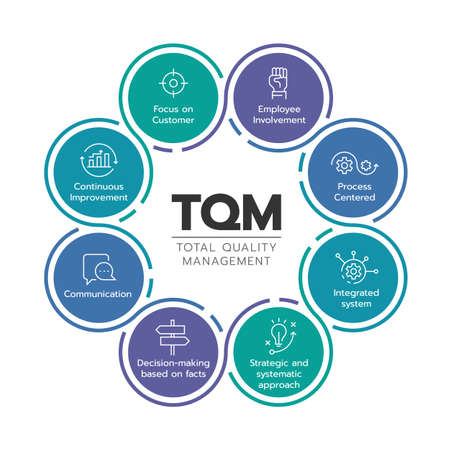 TQM (total quality management) diagram chart with 8 icon module in circle sign