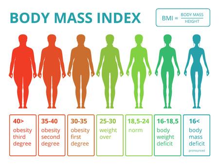 Infografía médica con ilustraciones del índice de masa corporal femenina. Escalas de grasa a mujer fitness