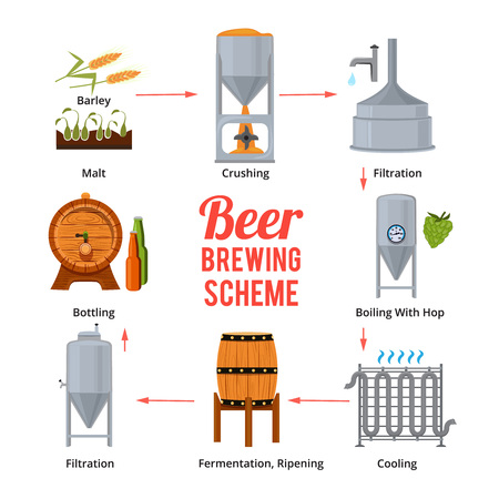 Stages of beer production. Vector symbols of brewery Illustration
