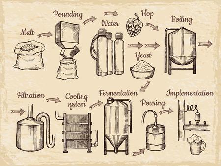 Bierproductiestappen. Hand getekende afbeeldingen van brouwerij. Bierbrouwerij, alcohol drinken proces, brouwerij apparatuur vectorillustratie