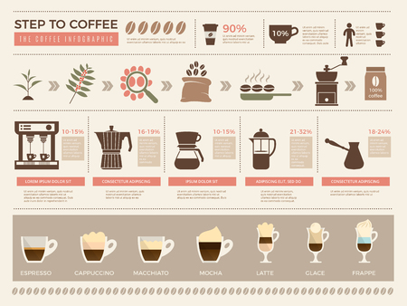 Coffee infographic. Processes stages of coffee production press machine grains espresso drink cups vector template. Illustration of cup coffee drink, espresso infographic, beverage with caffeine