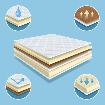 Orthopedic mattress. Layers of material mattress comfort pad soft furniture waterproof vector realistic illustrations. Mattress material layer, orthopedic soft absorbing