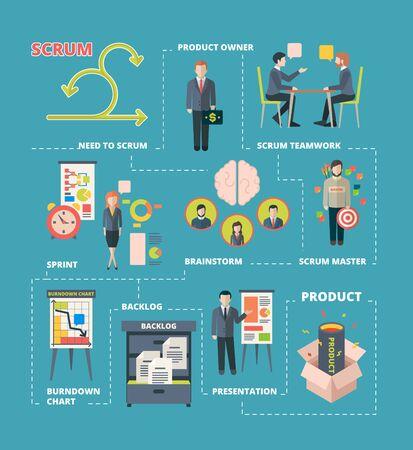 Infographie Scrum. La collaboration de projet fonctionne avec un système agile scrum étapes l'équipe travaillant sur des processus créatifs vecteur de développement de logiciels. Développement de plan d'illustration, flux agile, gestion de scrum