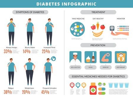 Diabetes symptoms. Prevention obesity overweight fats disease kidney food vector infographics template. Diabetes disease, medical health infographic illustration