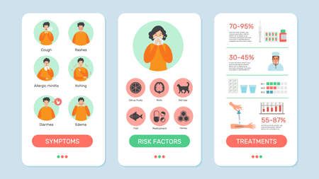 Allergy symptoms. Self mobile diagnosis, medicine app banners template. Telemedicine, distance health problems treatment vector web pages Stock Illustratie