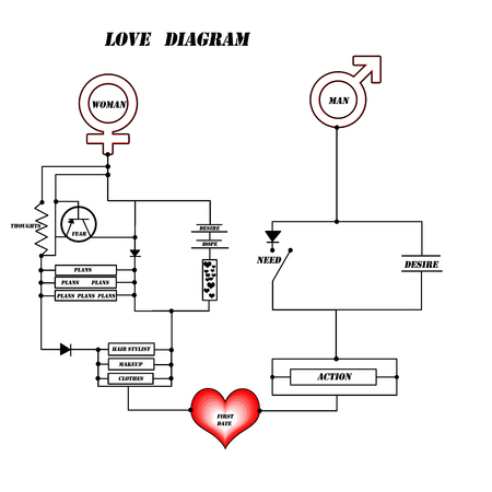 love diagram to first date