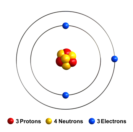 lithium: 3d render of atom structure of lithium isolated over white background Protons are represented as red spheres, neutron as yellow spheres, electrons as blue spheres