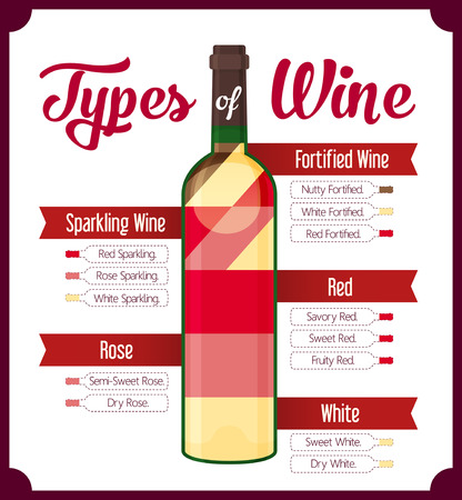 oenology: Types of wine. Red and white.