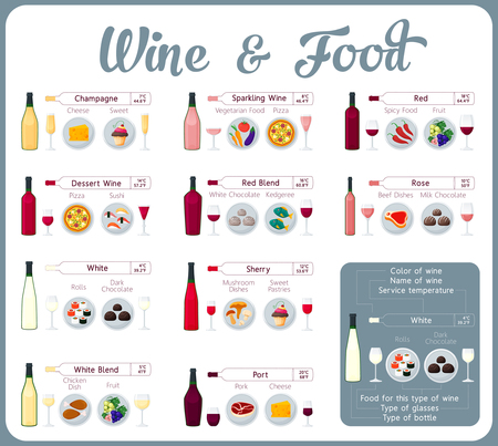 wine and food: Types of wine with food. Wine tasting guide.
