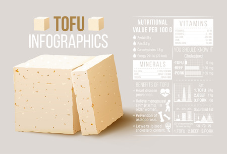 인포 그래픽 두부 요소입니다. 두부의 영양 가치, 두부 치즈. 벡터 stock