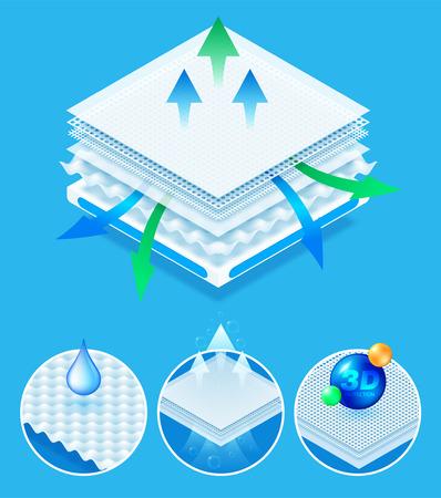 Material en capas que ofrece una excelente transpirabilidad, protección 3D y comodidad. concepto para pañales para bebés, servilletas, toallas sanitarias publicitarias. Vector eps10