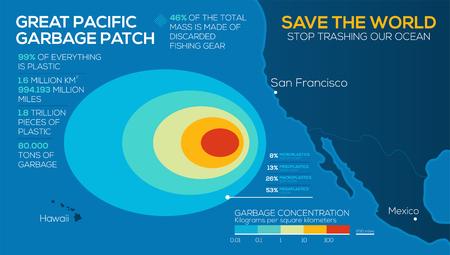 Infografía de problemas ambientales globales. Gran Parche de Basura del Pacífico. Deja de destrozar nuestro océano. vector EPS10