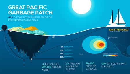 Global environmental problems infographics. great pacific garbage patch. Ocean pollution. Stop trashing our Ocean. vector EPS10 Vettoriali