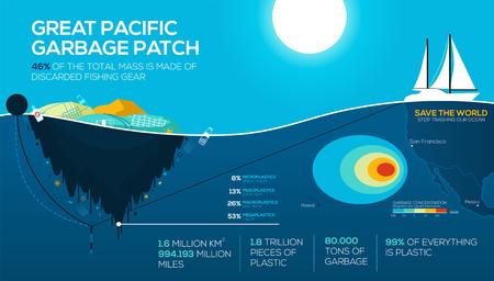 Infographics di problemi ambientali globali. Great Pacific Garbage Patch. Inquinamento oceanico. Smettila di distruggere il nostro oceano. vettore Eps10