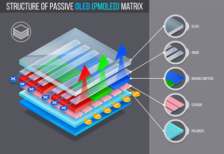 Layered structure of passive oled (pmoled) matrix. Vector illustration. Vektoros illusztráció