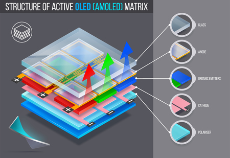 Layered structure of active oled (amoled) matrix. Vector illustration.