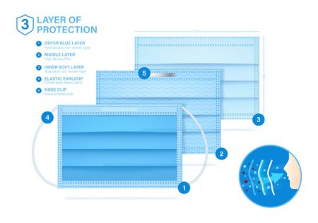 Layered medical mask with 3 protective layers. Good example of what a medical mask consists. Standard 3 ply mask with protect filter layer with Antimicrobial and antiviral. Vector eps10.