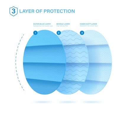 Close-up 3 protective layers. Good example of what a medical mask consists. Standard 3 ply material for mask with protect filter layer with Antimicrobial and antiviral. Cut material for masks 向量圖像