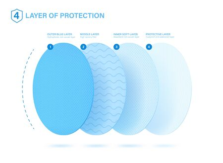 4 protective layers. Good example of what a medical mask, napkins, disposable anti-epidemic suit consists. Standard 3 ply material for mask with protect filter layer with Antimicrobial and antiviral.