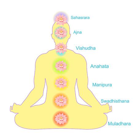 vishuddha: man sitting meditating with chakra, lotus. vector illustration